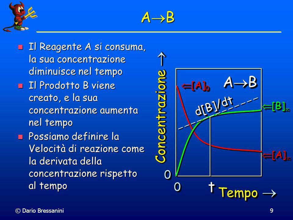 AB AB t Concentrazione  Tempo  d[B]/dt